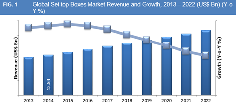 Set top boxes market to reach us bn by 2022 - Credence definition ...