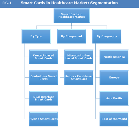 smartcards in healthcare -- created using powtoon -- free sign up at   -- create animated videos and animated presentations for free powtoon is a free .