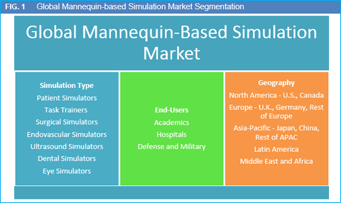 """healthcare medical simulation market worth 1 9 billion Medical simulation, or more broadly, healthcare simulation, is a branch of  simulation related to  611 cae healthcare 612 gaumard 613 laerdal 61 4 simulab corporation 615  9 military and emergency response  indeed, for  simulation to be of value and for learning to occur, there must be """"instructional ."""
