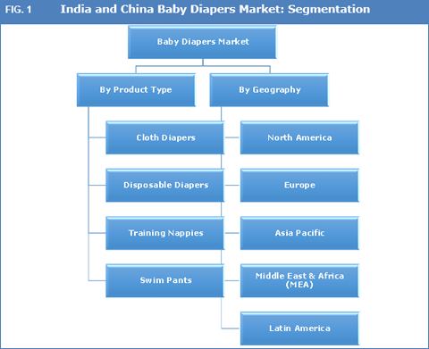 diaper market in india Disposable nonwovens ± growth rate predictions market potential of baby diapers and market share growth driving and impeding factors for baby diapers disposable wipes market and market share in india growth driving and impeding factors for wipes disposable wipes ± global trends inda ian.