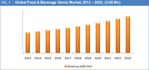 beverage company analysis Us nonalcoholic beverage market the us nonalcoholic beverage market  comprises categories like carbonated soft drinks, ready-to-drink tea.
