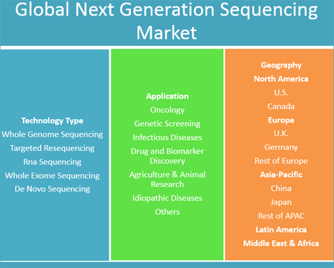 next generation sequencing ngs market worth Next-generation sequencing market report 2024  lack of skilled professional  are some of the factors which may hamper growth to an extent.