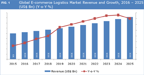 global e commerce market to grow at The global e-commerce logistics market to grow at a cagr of 969% during the period 2016-2020 the report covers the present scenario and the growth prospects of the global e-commerce logistics .