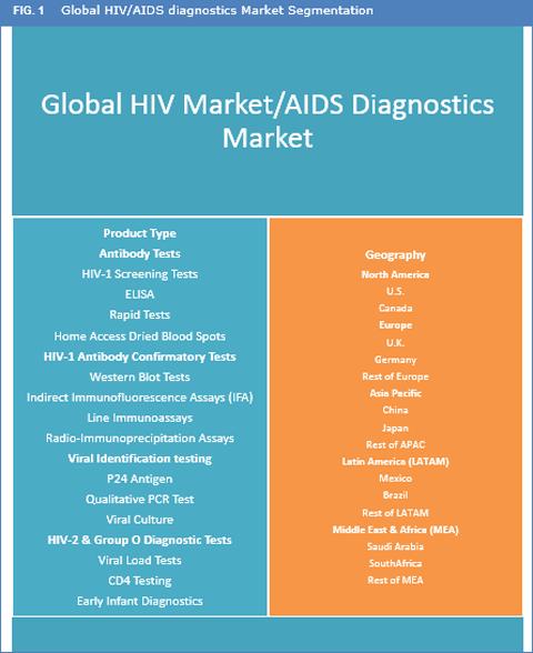 Uk diagnostics market 2014 strategies and