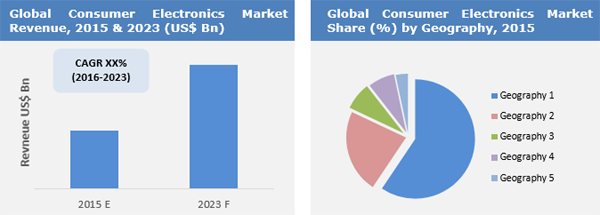 Consumer Electronics Market To Surpass Us 1 8 Tn By 2023