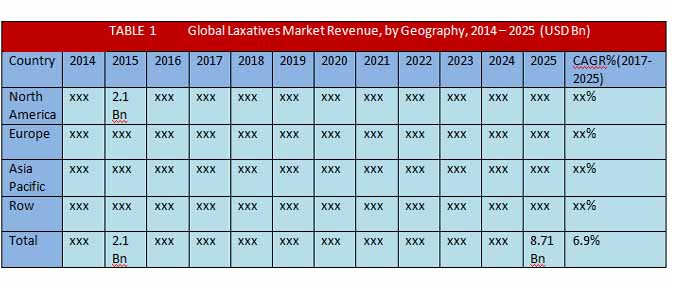 atm market is expected to reach Atm market: global industry analysis and forecast 2017 - 2025  governments in the apac region are working on rules and regulations that are expected to greatly simplify their existing financial infrastructure  100% fdi for non-banking financial institutions to install white label atm's with the objective of broadening the reach of atm.