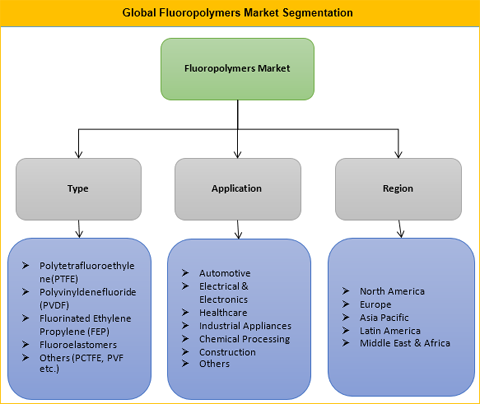 2018 fluoropolymer market by type Amorphous fluoropolymer market report provides a detailed analysis of future opportunities with market dynamics, products types, application, growth rate market size, market shares.